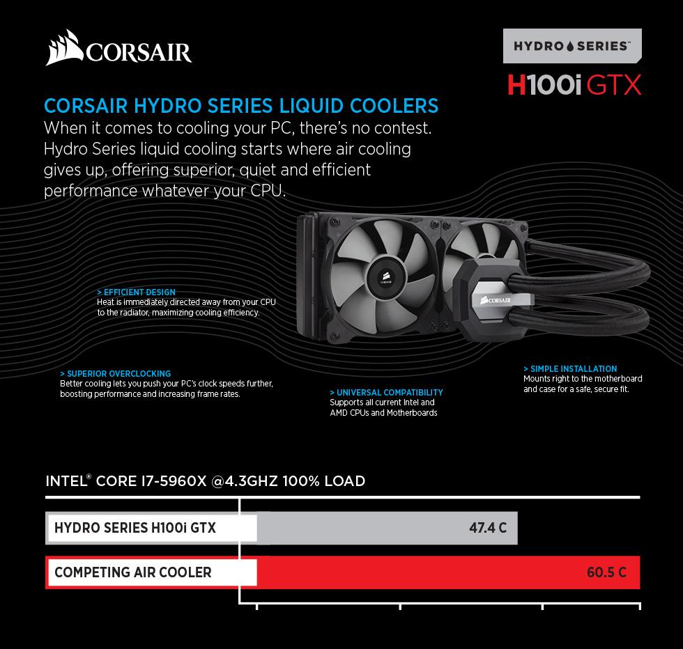 Corsair Hydro