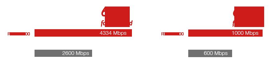 Asus RT-AC88U Ai Mesh Dual-Band AC3100 Gigabit Router
