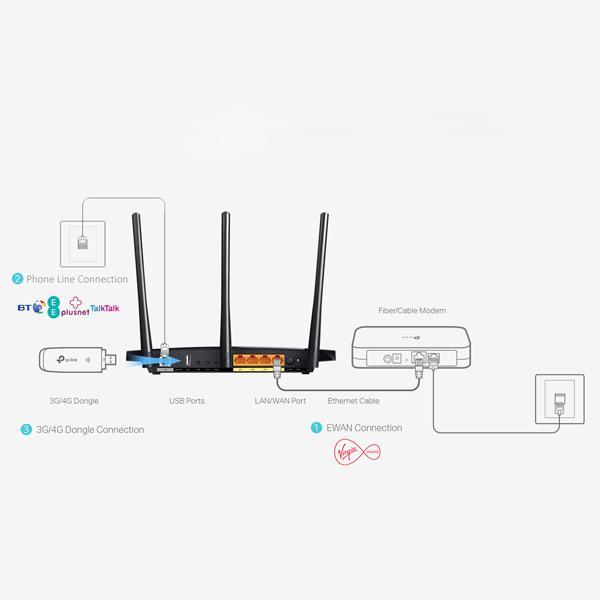 tp adsl modem router