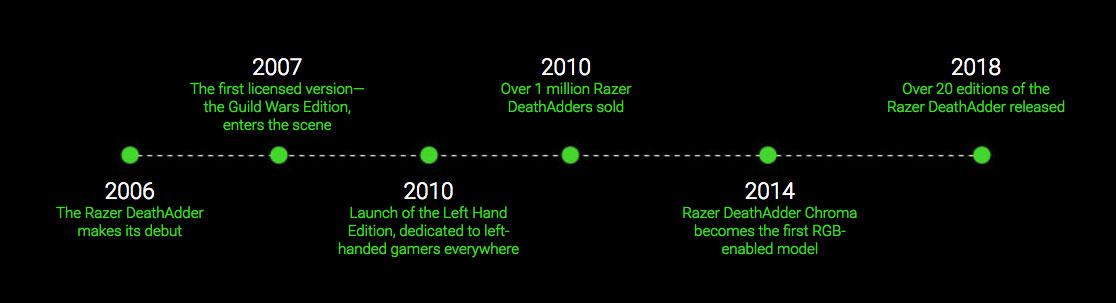 Razer Deathadder Essential Gaming - Mice Ebuyer