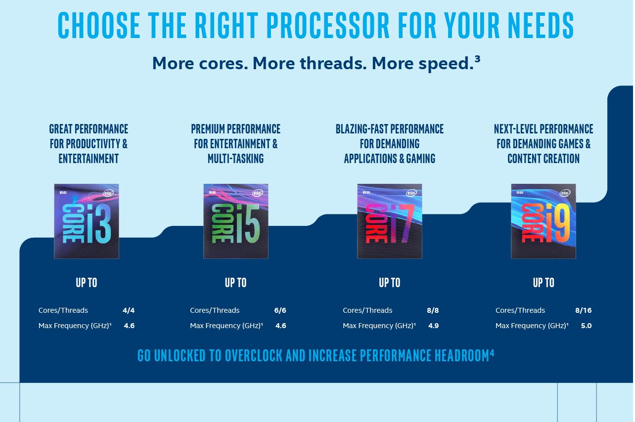 Intel Core i3 9100F 3.6GHz Socket 1151 Processor