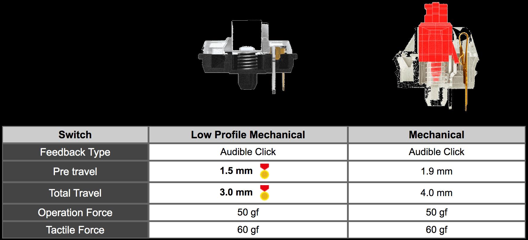 Low profile mechanical