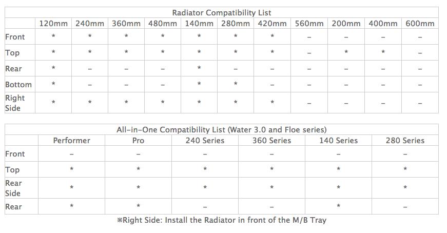 Thermaltake View 91 TG RGB Super Tower Case