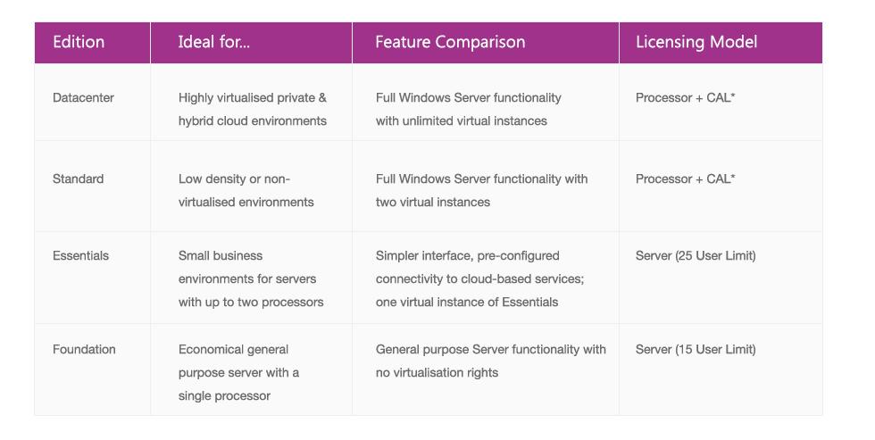 Windows Server Upgrade Table