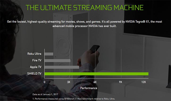 EXDISPLAY NVIDIA SHIELD TV (16GB) | Ebuyer com