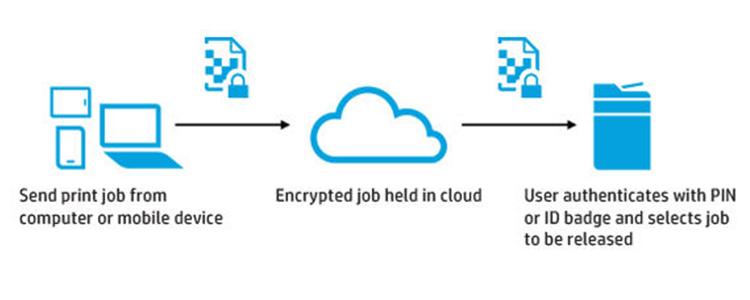how HP JetAdvantage Cloud Printing Works