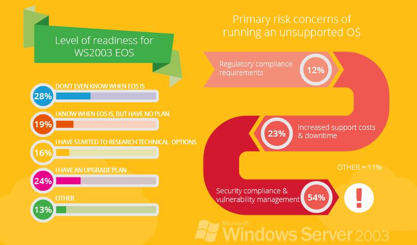 EOS 2003 infographic