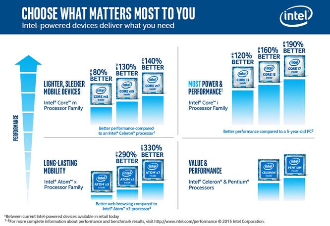 Compare Intel Processors
